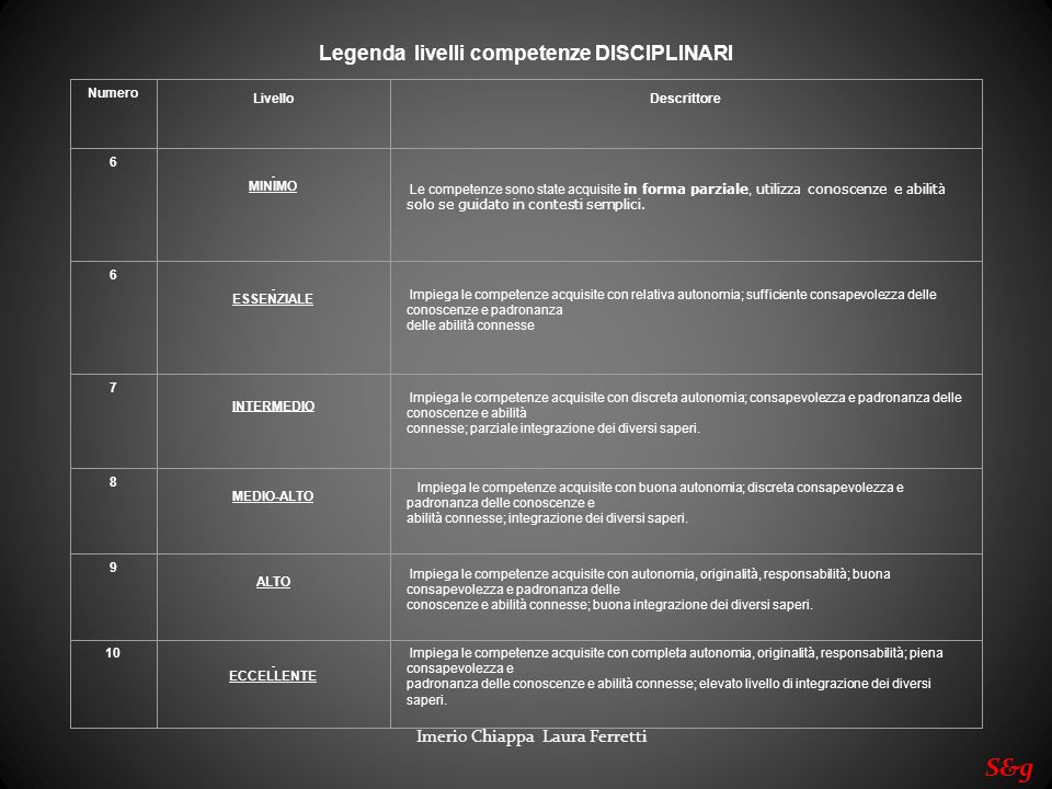 Legenda livelli competenze DISCIPLINARI Numero LivelloDescrittore 6 MINIMO Le competenze sono state acquisite in forma parziale, utilizza conoscenze e