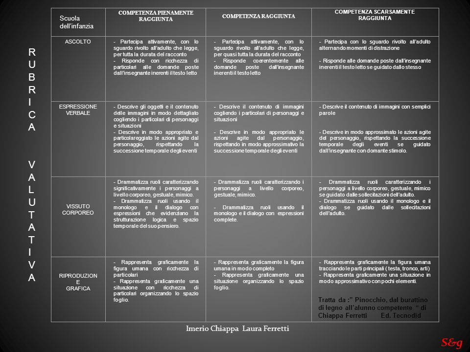 Imerio Chiappa Laura Ferretti S&g RUBRICA VALUTATIVA COMPETENZA PIENAMENTE RAGGIUNTA COMPETENZA RAGGIUNTA COMPETENZA SCARSAMENTE RAGGIUNTA ASCOLTO- Pa