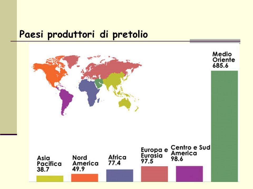 Paesi produttori di pretolio