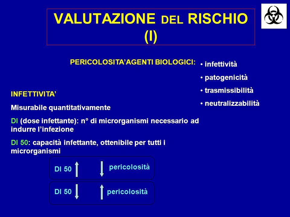 VALUTAZIONE DEL RISCHIO (I) INFETTIVITA PERICOLOSITAAGENTI BIOLOGICI: Misurabile quantitativamente DI (dose infettante): n° di microrganismi necessari