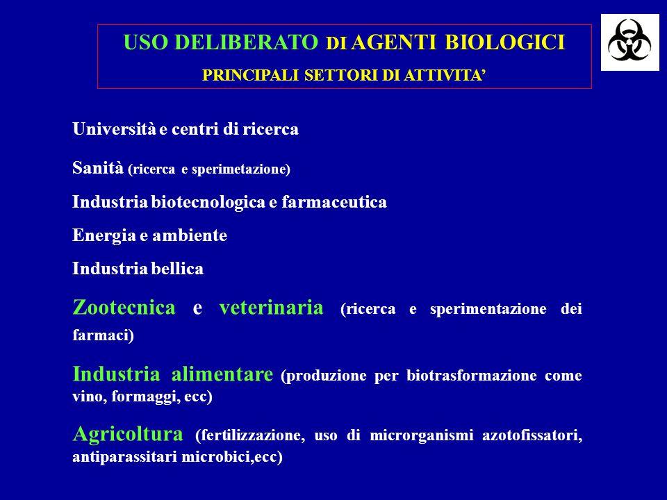 Laboratori diagnostici (escluso microbiologici ) Servizi veterinari Raccolta e smaltimento rifiuti Servizi di disinfezione e pulizia Impianti di depurazione acque Industria alimentare Agricoltura Zootecnia Macellazione e Lavorazione carni POTENZIALE ESPOSIZIONE AD AGENTI BIOLOGICI PRINCIPALI SETTORI DI ATTIVITA