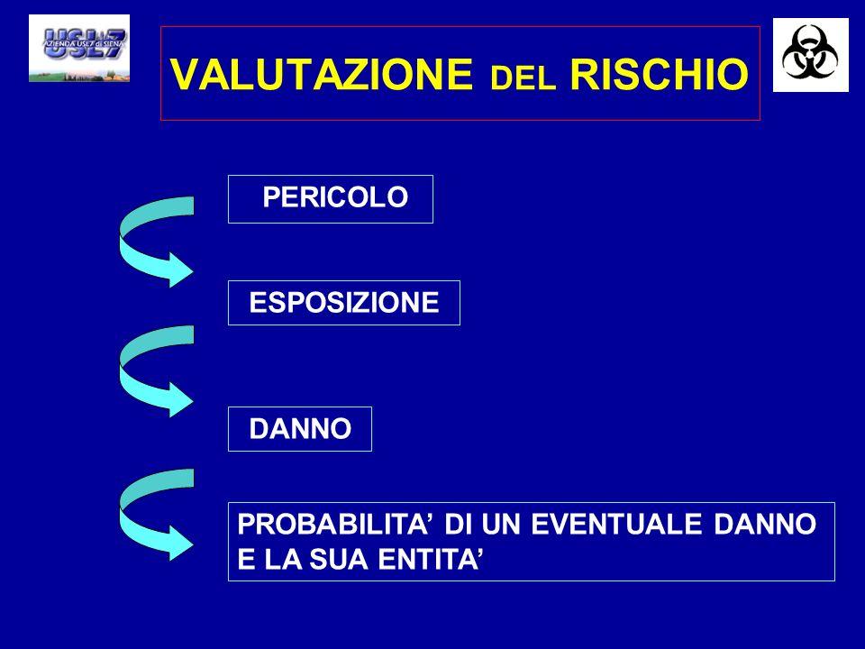 VALUTAZIONE DEL RISCHIO PERICOLO PROBABILITA DI UN EVENTUALE DANNO E LA SUA ENTITA DANNO ESPOSIZIONE