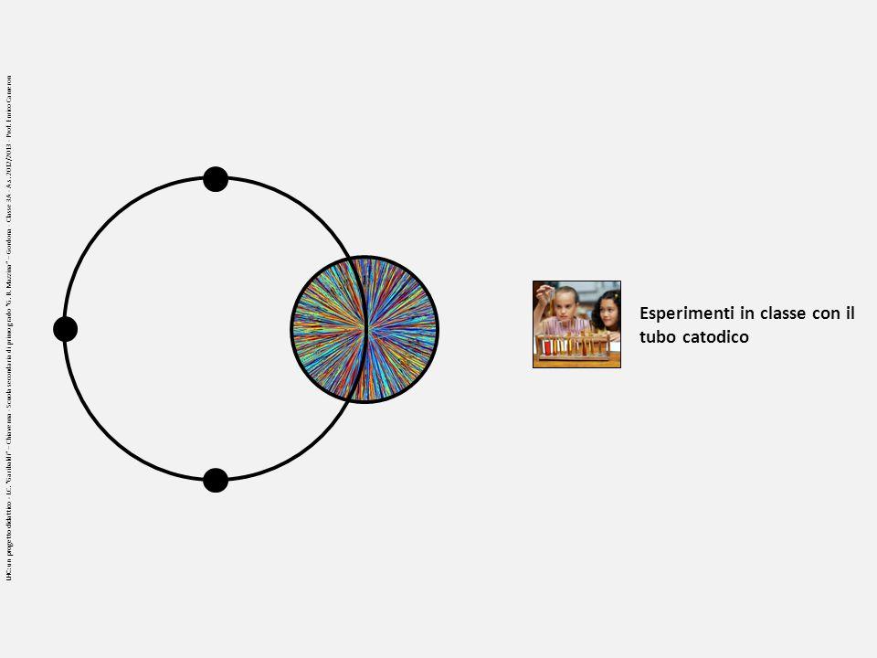 Esperimenti in classe con il tubo catodico LHC: un progetto didattico - I.C. Garibaldi – Chiavenna - Scuola secondaria di primo grado G. B. Mazzina –