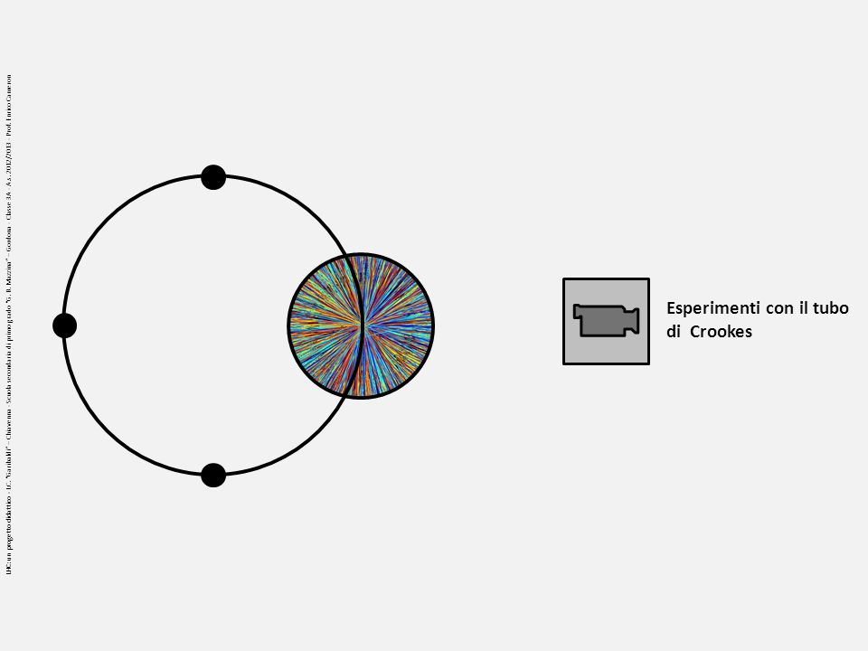 Esperimenti con il tubo di Crookes LHC: un progetto didattico - I.C. Garibaldi – Chiavenna - Scuola secondaria di primo grado G. B. Mazzina – Gordona