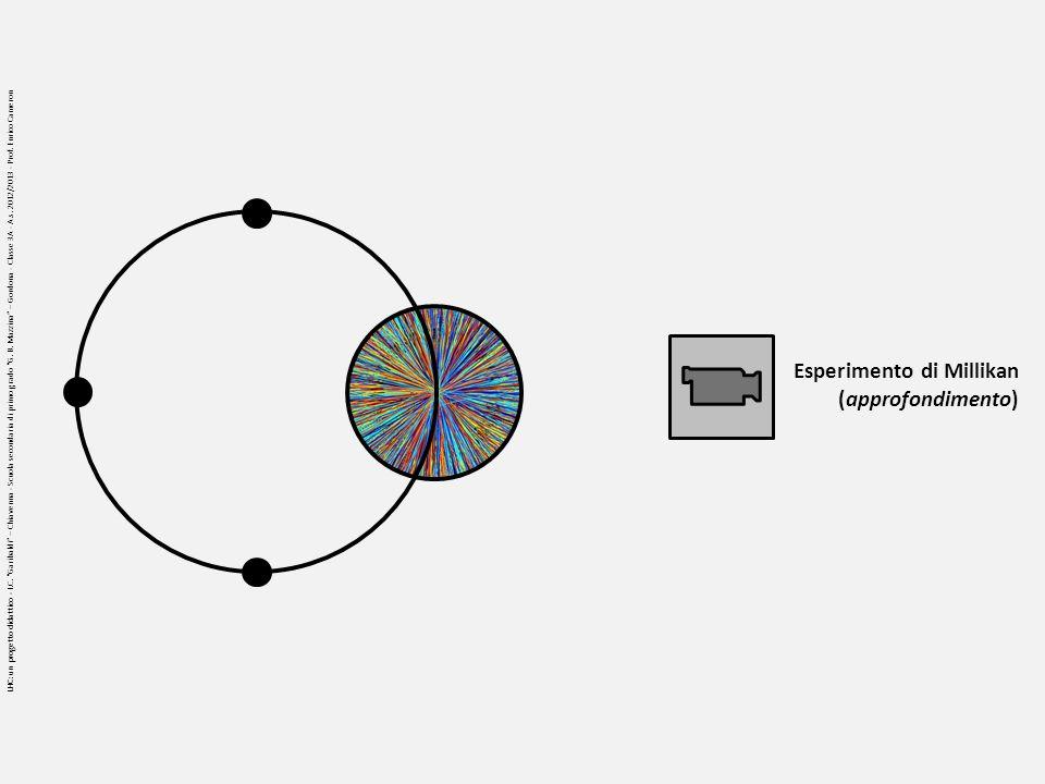 Esperimento di Millikan (approfondimento) LHC: un progetto didattico - I.C. Garibaldi – Chiavenna - Scuola secondaria di primo grado G. B. Mazzina – G
