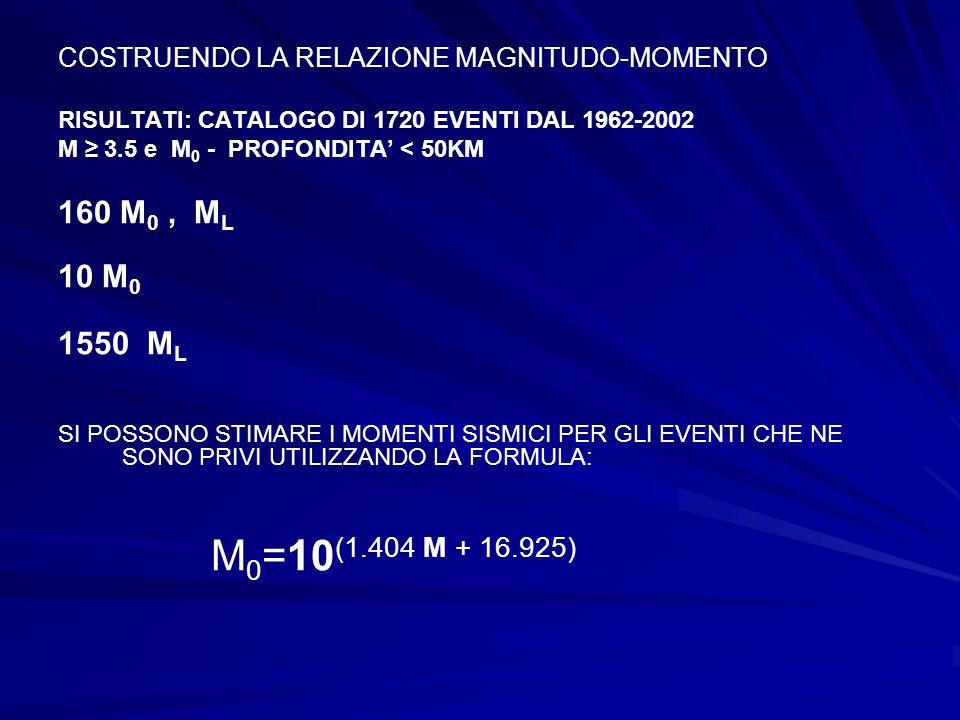 COSTRUENDO LA RELAZIONE MAGNITUDO-MOMENTO RISULTATI: CATALOGO DI 1720 EVENTI DAL 1962-2002 M 3.5 e M 0 - PROFONDITA < 50KM 160 M 0, M L 10 M 0 1550 M L SI POSSONO STIMARE I MOMENTI SISMICI PER GLI EVENTI CHE NE SONO PRIVI UTILIZZANDO LA FORMULA: M 0 =10 (1.404 M + 16.925)