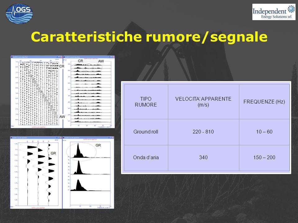 Caratteristiche rumore/segnale TIPO RUMORE VELOCITA APPARENTE (m/s) FREQUENZE (Hz) Ground roll220 - 81010 – 60 Onda daria340150 – 200