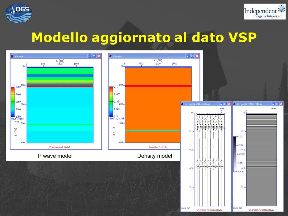 Modello aggiornato al dato VSP