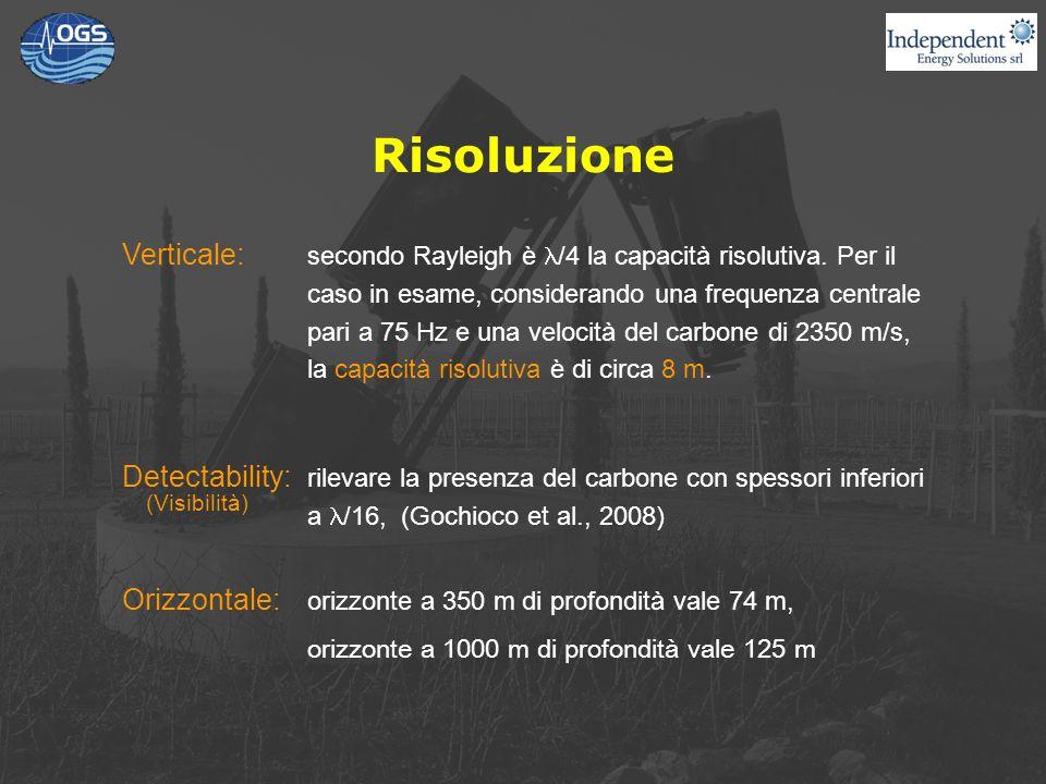 Risoluzione Verticale: secondo Rayleigh è /4 la capacità risolutiva.