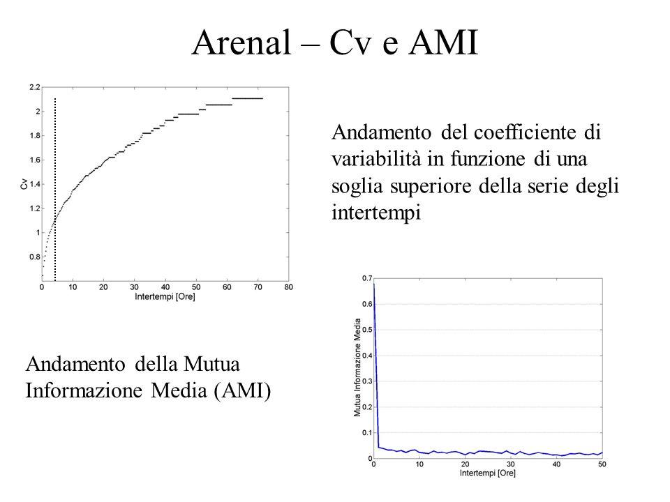 Arenal – Cv e AMI Andamento del coefficiente di variabilità in funzione di una soglia superiore della serie degli intertempi Andamento della Mutua Inf