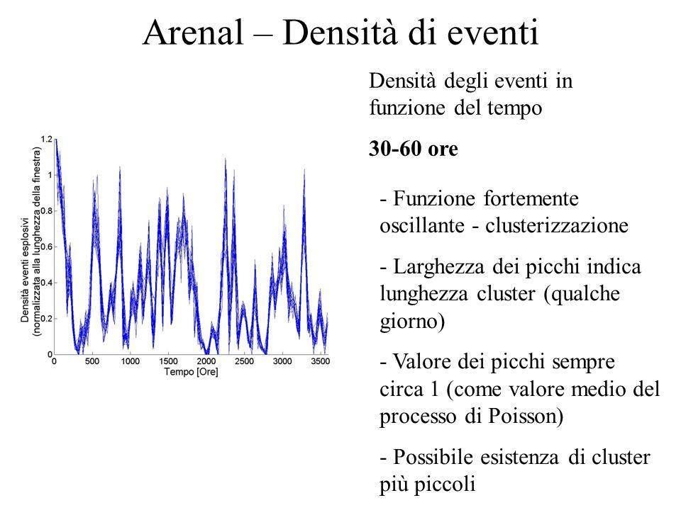 Arenal – Densità di eventi Densità degli eventi in funzione del tempo 30-60 ore - Funzione fortemente oscillante - clusterizzazione - Larghezza dei picchi indica lunghezza cluster (qualche giorno) - Valore dei picchi sempre circa 1 (come valore medio del processo di Poisson) - Possibile esistenza di cluster più piccoli