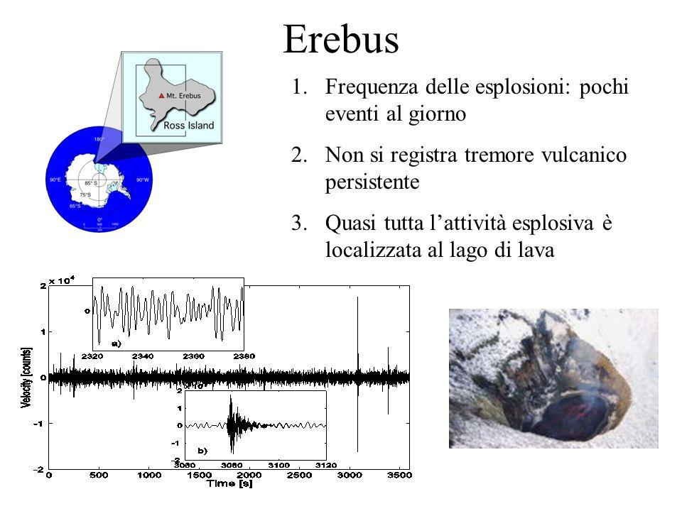 Erebus 1.Frequenza delle esplosioni: pochi eventi al giorno 2.Non si registra tremore vulcanico persistente 3.Quasi tutta lattività esplosiva è localizzata al lago di lava