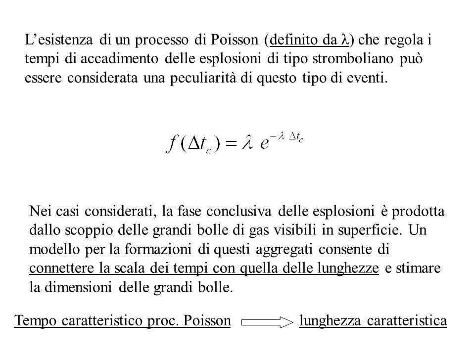 Lesistenza di un processo di Poisson (definito da λ) che regola i tempi di accadimento delle esplosioni di tipo stromboliano può essere considerata un