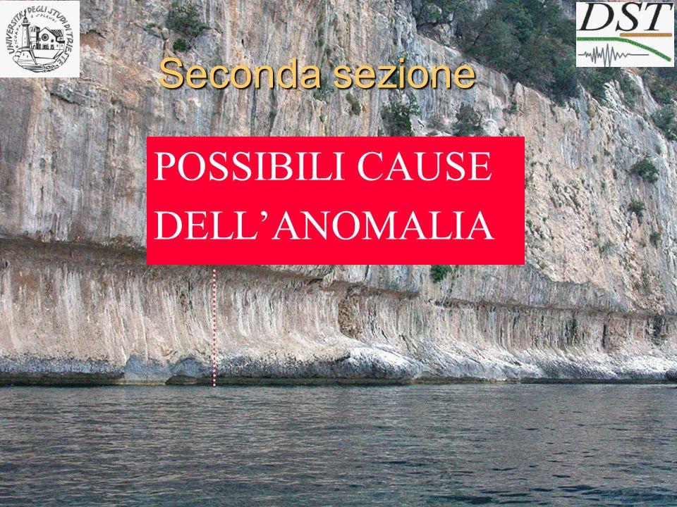 Generalmente le cause di deviazione dell altezza del solco di battente dal livello del mare attuale: 1.Movimenti antropogenici scarsi 2.Movimenti isostatici a carattere regionale e non locale 3.