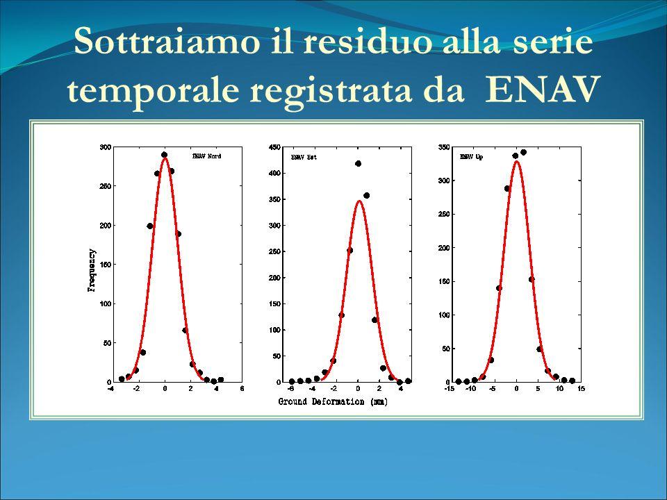 Sottraiamo il residuo alla serie temporale registrata da ENAV