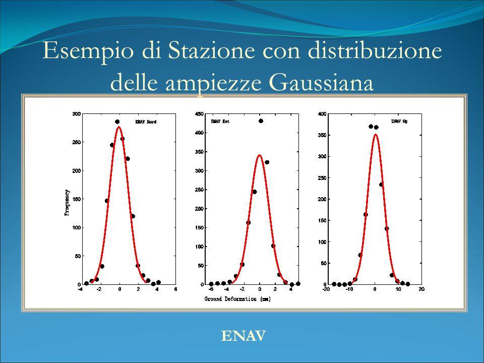 Esempio di Stazione con distribuzione delle ampiezze Gaussiana ENAV