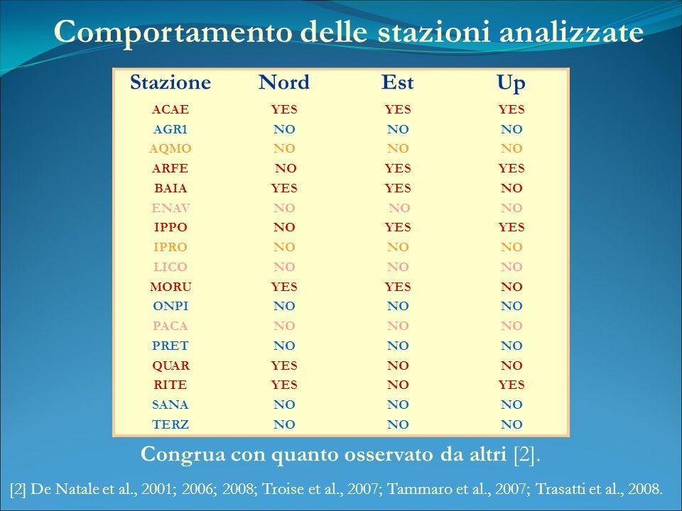Comportamento delle stazioni analizzate Congrua con quanto osservato da altri [2].