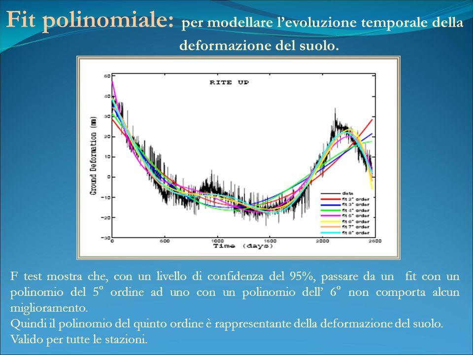 Fit polinomiale: per modellare levoluzione temporale della deformazione del suolo.