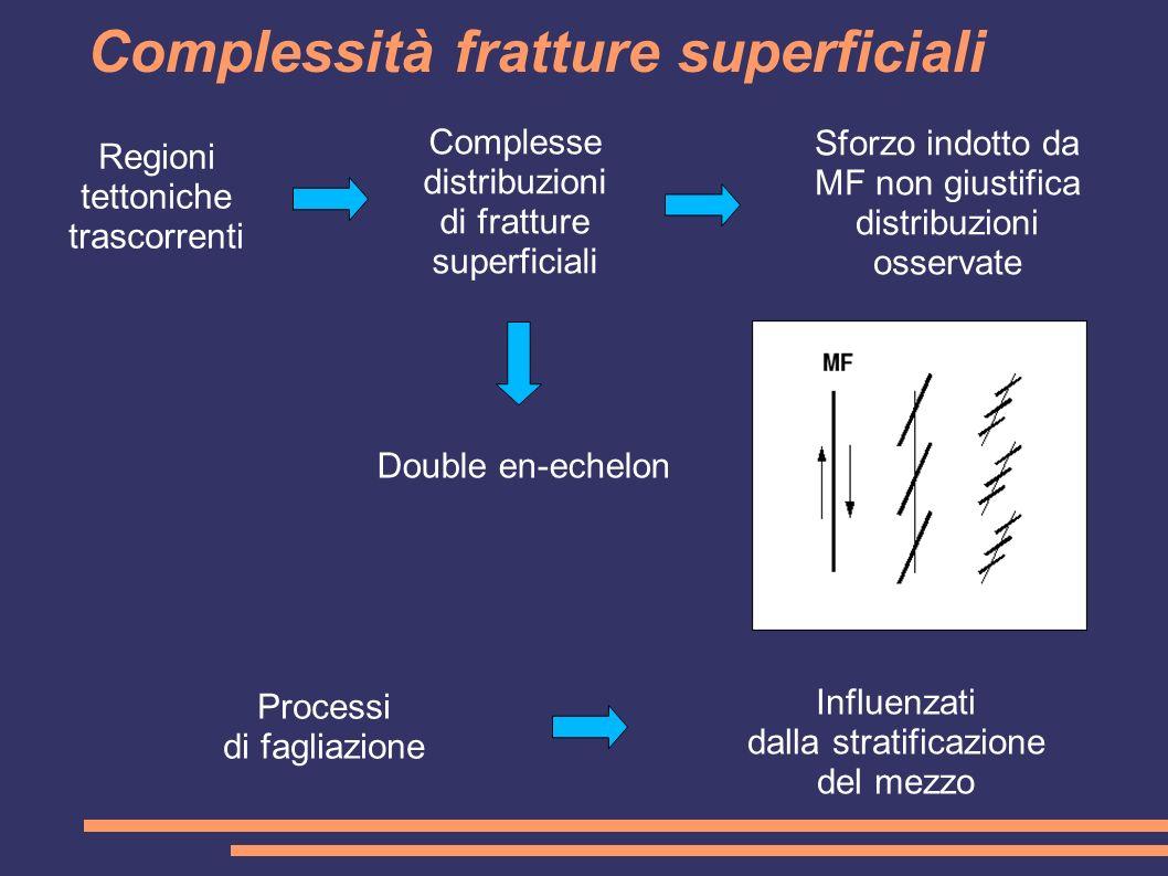 Complessità fratture superficiali Regioni tettoniche trascorrenti Complesse distribuzioni di fratture superficiali Sforzo indotto da MF non giustifica distribuzioni osservate Influenzati dalla stratificazione del mezzo Double en-echelon Processi di fagliazione