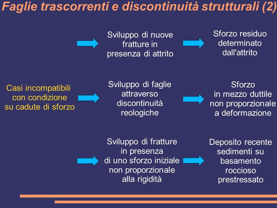 Casi incompatibili con condizione su cadute di sforzo Sviluppo di nuove fratture in presenza di attrito Sforzo in mezzo duttile non proporzionale a deformazione Sviluppo di faglie attraverso discontinuità reologiche Sviluppo di fratture in presenza di uno sforzo iniziale non proporzionale alla rigidità Sforzo residuo determinato dall attrito Deposito recente sedimenti su basamento roccioso prestressato Faglie trascorrenti e discontinuità strutturali (2)