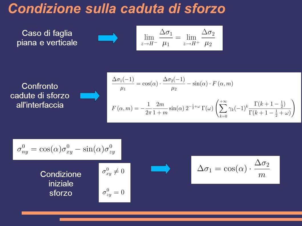 Confronto cadute di sforzo all'interfaccia Condizione sulla caduta di sforzo Caso di faglia piana e verticale Condizione iniziale sforzo