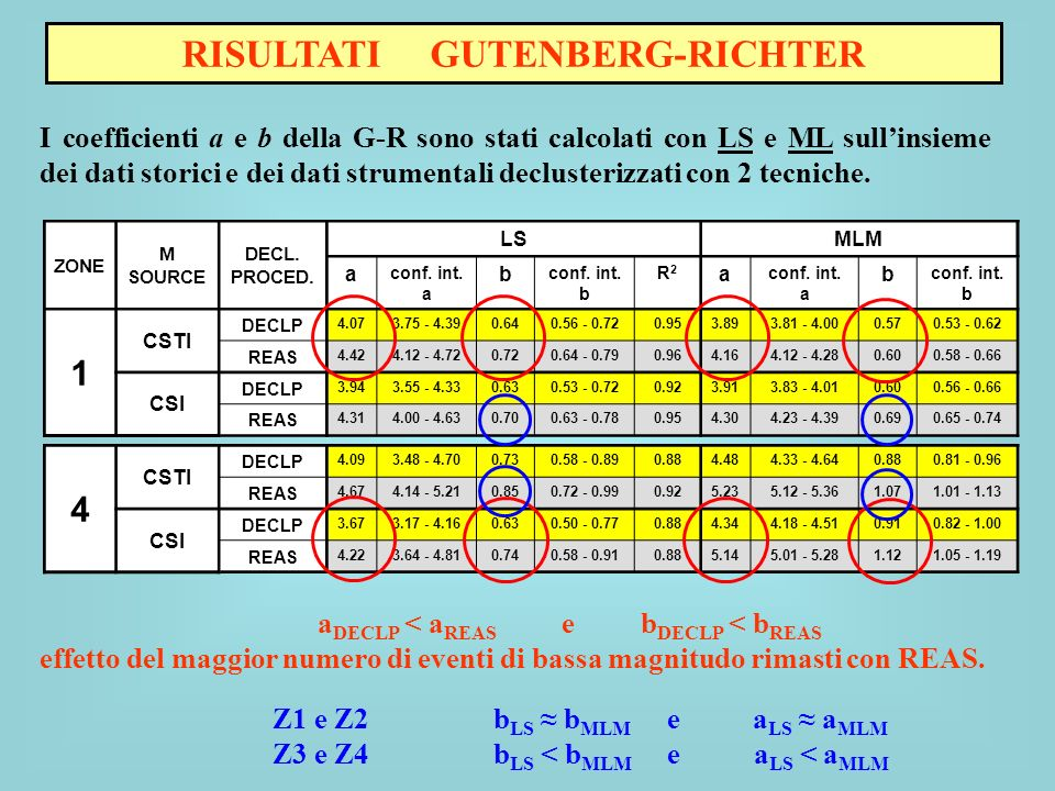 RISULTATI GUTENBERG-RICHTER I coefficienti a e b della G-R sono stati calcolati con LS e ML sullinsieme dei dati storici e dei dati strumentali declus