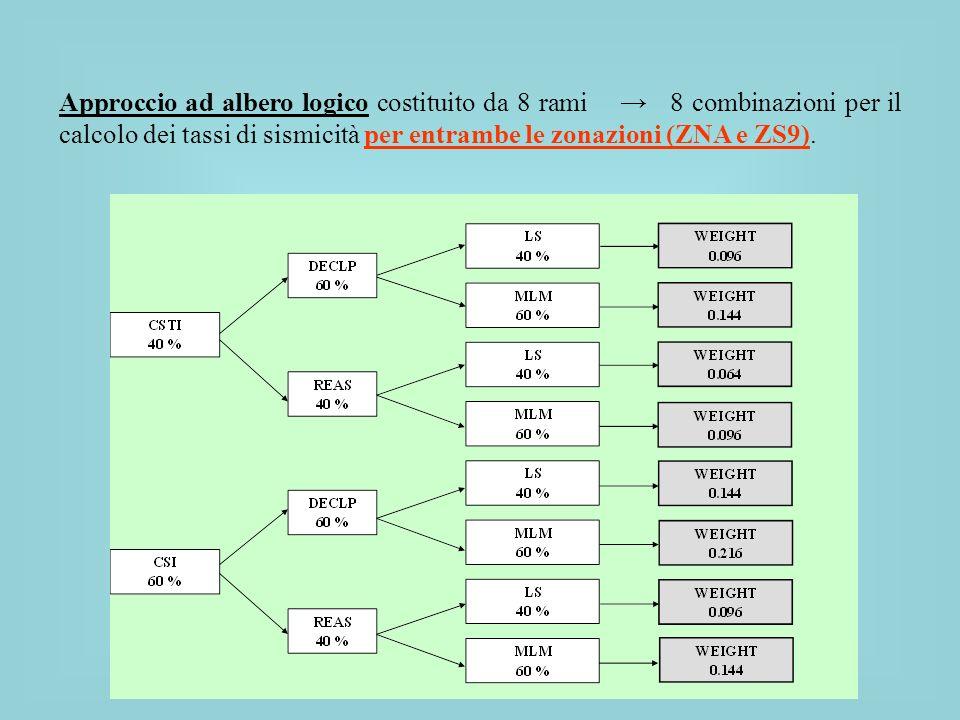Approccio ad albero logico costituito da 8 rami 8 combinazioni per il calcolo dei tassi di sismicità per entrambe le zonazioni (ZNA e ZS9).