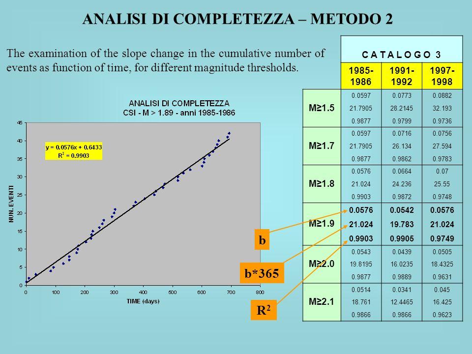 C A T A L O G O 3 1985- 1986 1991- 1992 1997- 1998 M1.5 0.05970.07730.0882 21.790528.214532.193 0.98770.97990.9736 M1.7 0.05970.07160.0756 21.790526.1
