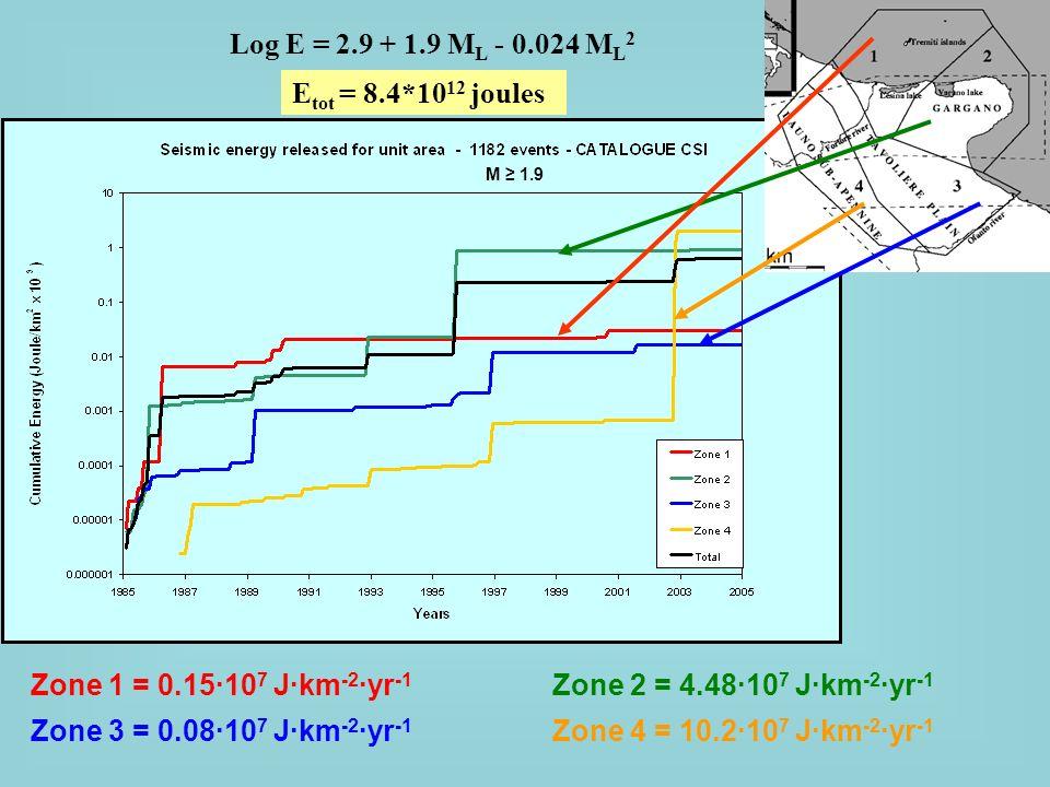 Log E = 2.9 + 1.9 M L - 0.024 M L 2 Zone 4 = 10.210 7 Jkm -2 yr -1 Zone 2 = 4.4810 7 Jkm -2 yr -1 Zone 1 = 0.1510 7 Jkm -2 yr -1 Zone 3 = 0.0810 7 Jkm