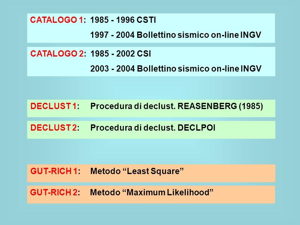 CATALOGO 1: 1985 - 1996 CSTI 1997 - 2004 Bollettino sismico on-line INGV CATALOGO 2: 1985 - 2002 CSI 2003 - 2004 Bollettino sismico on-line INGV DECLU