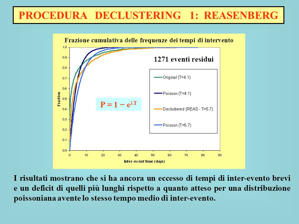 Frazione cumulativa delle frequenze dei tempi di intervento CSI – 1789 eventi P = 1 e λT E basata su un confronto tra la distribuzione cumulativa delle frequenze dei tempi di inter-evento nel catalogo e la distribuzione poissoniana attesa avente lo stesso tempo medio di inter-evento; sulla progressiva rimozione degli eventi che determinano, nella distribuzione temporale, tempi di inter-evento con frequenza maggiormente discordante da quella di una distribuzione poissoniana.