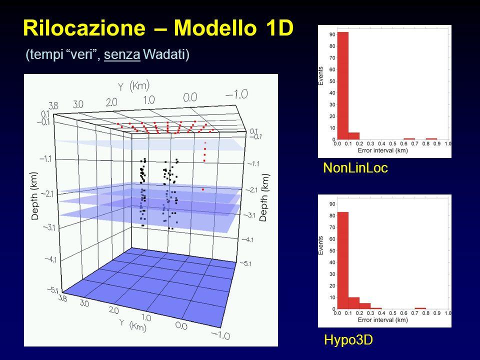 Rilocazione – Modello 1D NonLinLoc Hypo3D (tempi veri, senza Wadati)