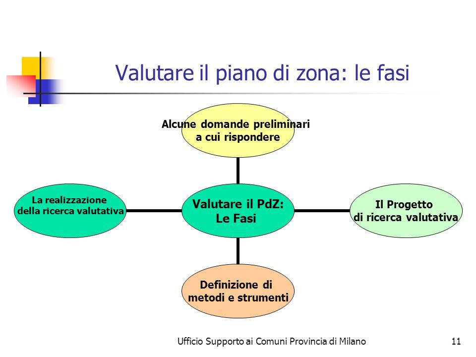 Ufficio Supporto ai Comuni Provincia di Milano11 Valutare il piano di zona: le fasi Valutare il PdZ: Le Fasi Alcune domande preliminari a cui risponde