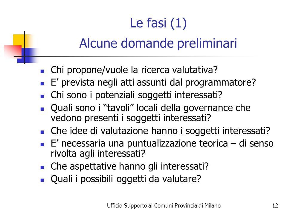 Ufficio Supporto ai Comuni Provincia di Milano12 Le fasi (1) Alcune domande preliminari Chi propone/vuole la ricerca valutativa? E prevista negli atti
