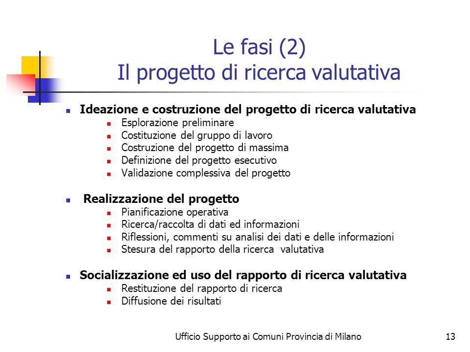 Ufficio Supporto ai Comuni Provincia di Milano13 Le fasi (2) Il progetto di ricerca valutativa Ideazione e costruzione del progetto di ricerca valutat
