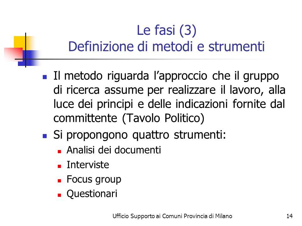 Ufficio Supporto ai Comuni Provincia di Milano14 Le fasi (3) Definizione di metodi e strumenti Il metodo riguarda lapproccio che il gruppo di ricerca