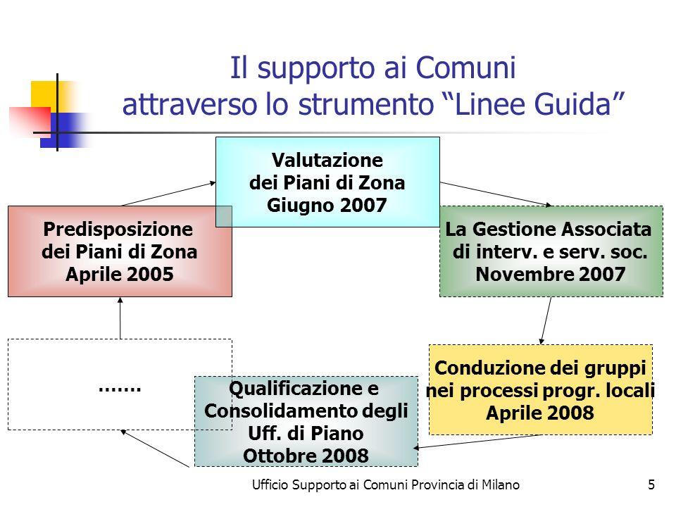 Ufficio Supporto ai Comuni Provincia di Milano5 Il supporto ai Comuni attraverso lo strumento Linee Guida Predisposizione dei Piani di Zona Aprile 2005 Valutazione dei Piani di Zona Giugno 2007 La Gestione Associata di interv.