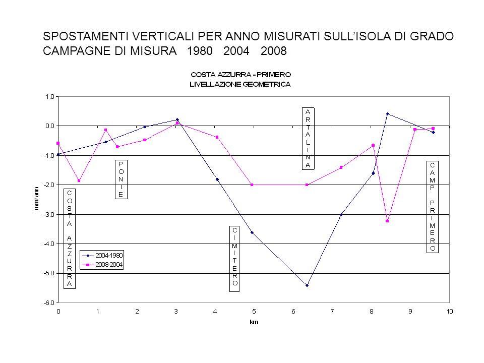SPOSTAMENTI VERTICALI PER ANNO MISURATI SULLISOLA DI GRADO CAMPAGNE DI MISURA 1980 2004 2008