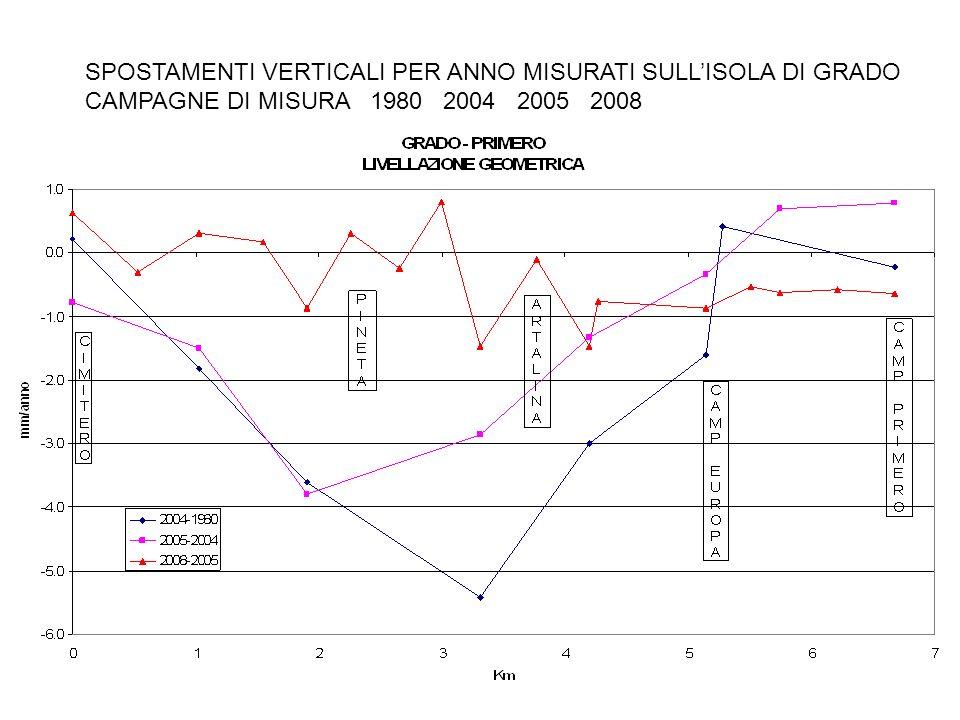 SPOSTAMENTI VERTICALI PER ANNO MISURATI SULLISOLA DI GRADO CAMPAGNE DI MISURA 1980 2004 2005 2008