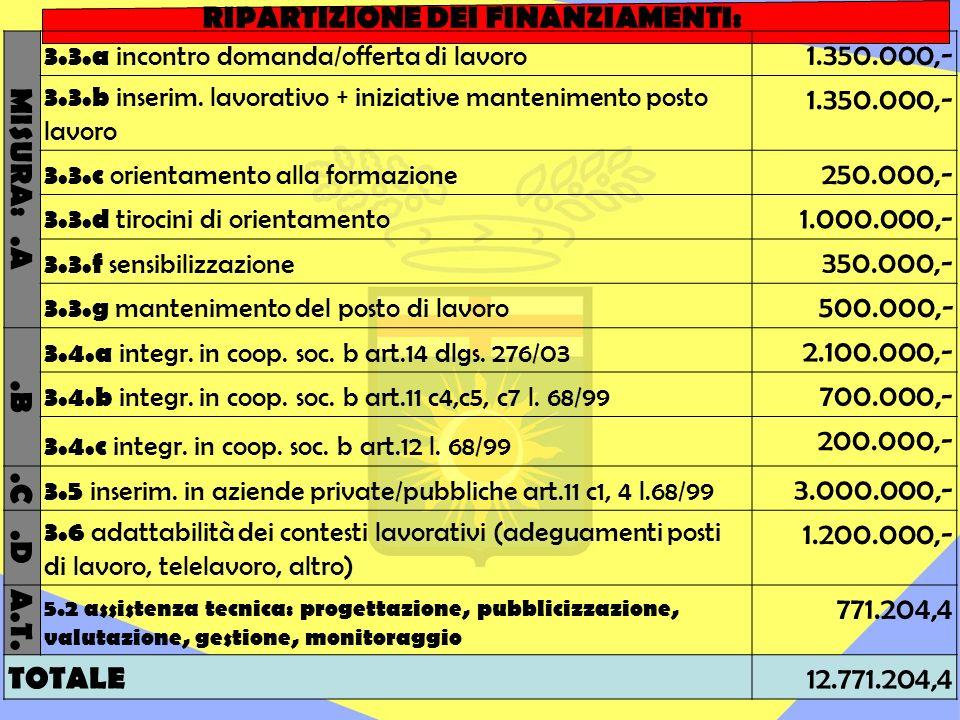 MISURA:.A 3.3.a incontro domanda/offerta di lavoro 1.350.000,- 3.3.b inserim.