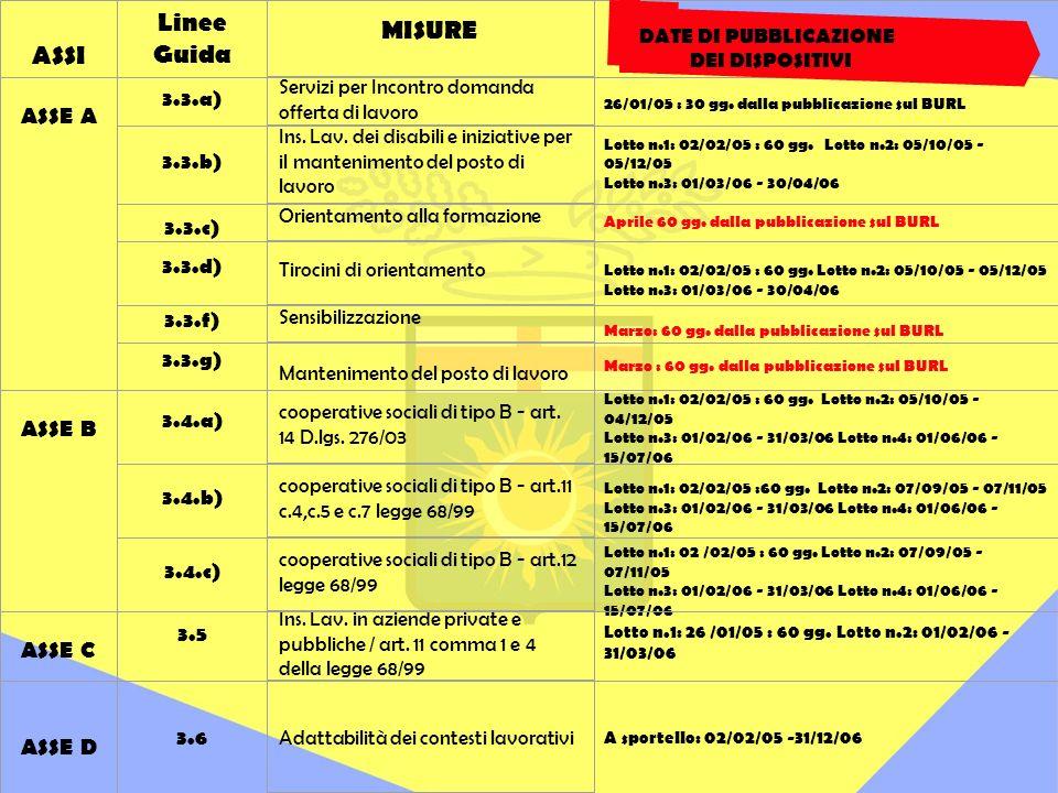 ASSI Linee Guida MISURE DATE DI PUBBLICAZIONE DEI DISPOSITIVI ASSE A 3.3.a) Servizi per Incontro domanda offerta di lavoro 26/01/05 : 30 gg.