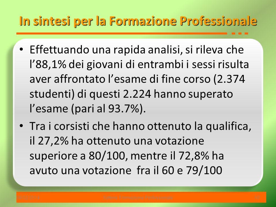 06/02/2014Settore Formazione Professionale 10 In sintesi per la Formazione Professionale Effettuando una rapida analisi, si rileva che l88,1% dei giovani di entrambi i sessi risulta aver affrontato lesame di fine corso (2.374 studenti) di questi 2.224 hanno superato lesame (pari al 93.7%).