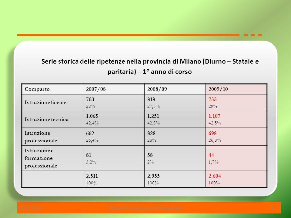 06/02/2014Settore Formazione Professionale 4 Serie storica delle ripetenze nella provincia di Milano (Diurno – Statale e paritaria) – 1° anno di corso Comparto2007/082008/092009/10 Istruzione liceale 703 28% 818 27,7% 755 29% Istruzione tecnica 1.065 42,4% 1.251 42,3% 1.107 42,5% Istruzione professionale 662 26,4% 828 28% 698 26,8% Istruzione e formazione professionale 81 3,2% 58 2% 44 1,7% 2.511 100% 2.955 100% 2.604 100%