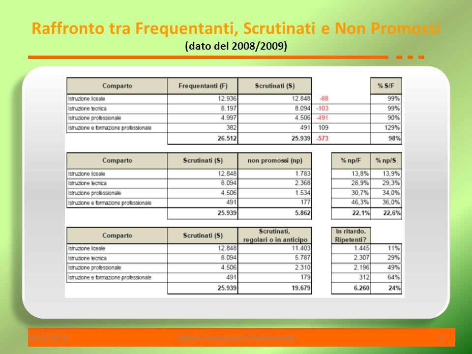 06/02/2014Settore Formazione Professionale 5 Raffronto tra Frequentanti, Scrutinati e Non Promossi (dato del 2008/2009)