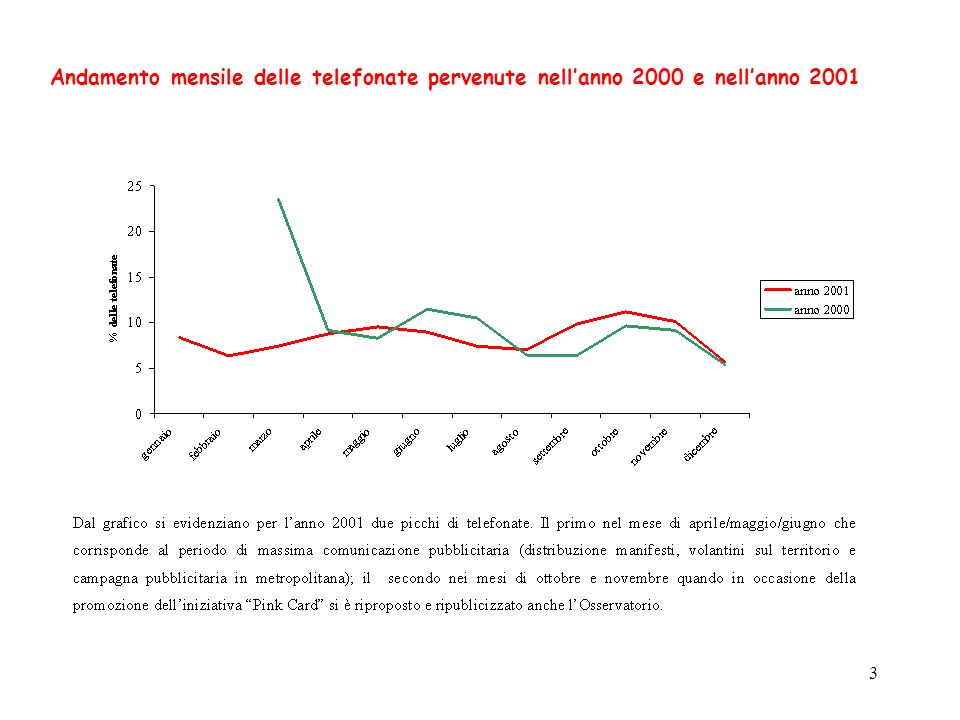 3 Andamento mensile delle telefonate pervenute nellanno 2000 e nellanno 2001