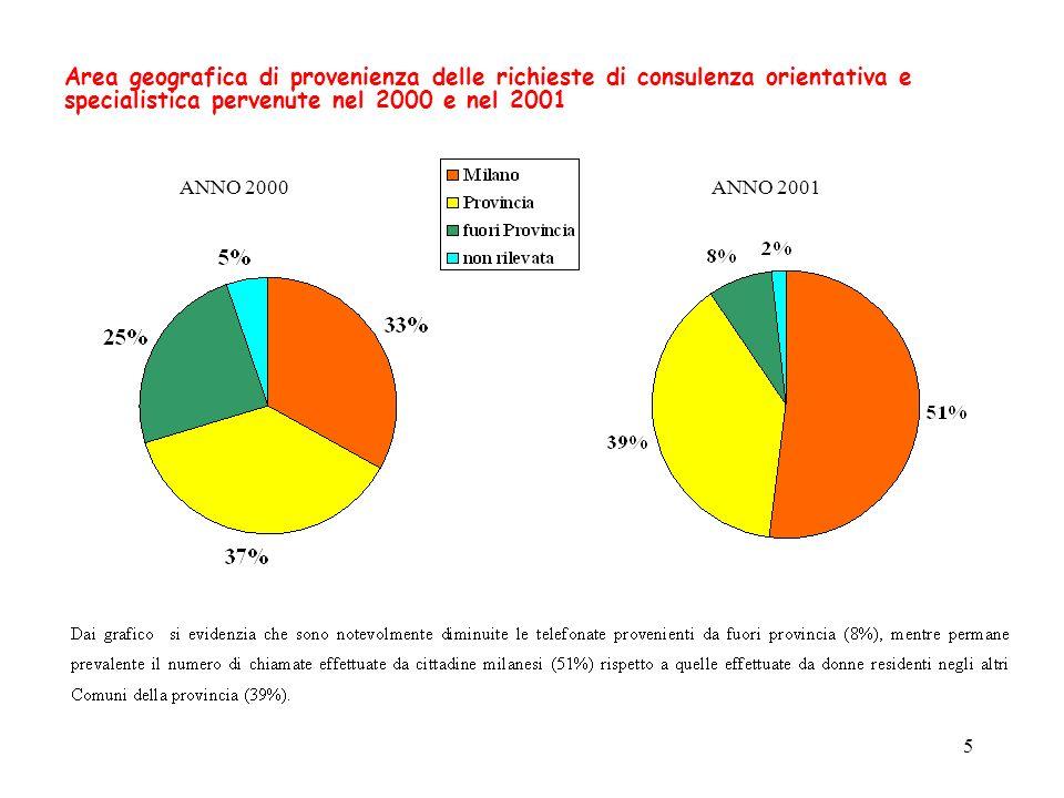 5 Area geografica di provenienza delle richieste di consulenza orientativa e specialistica pervenute nel 2000 e nel 2001 ANNO 2001ANNO 2000
