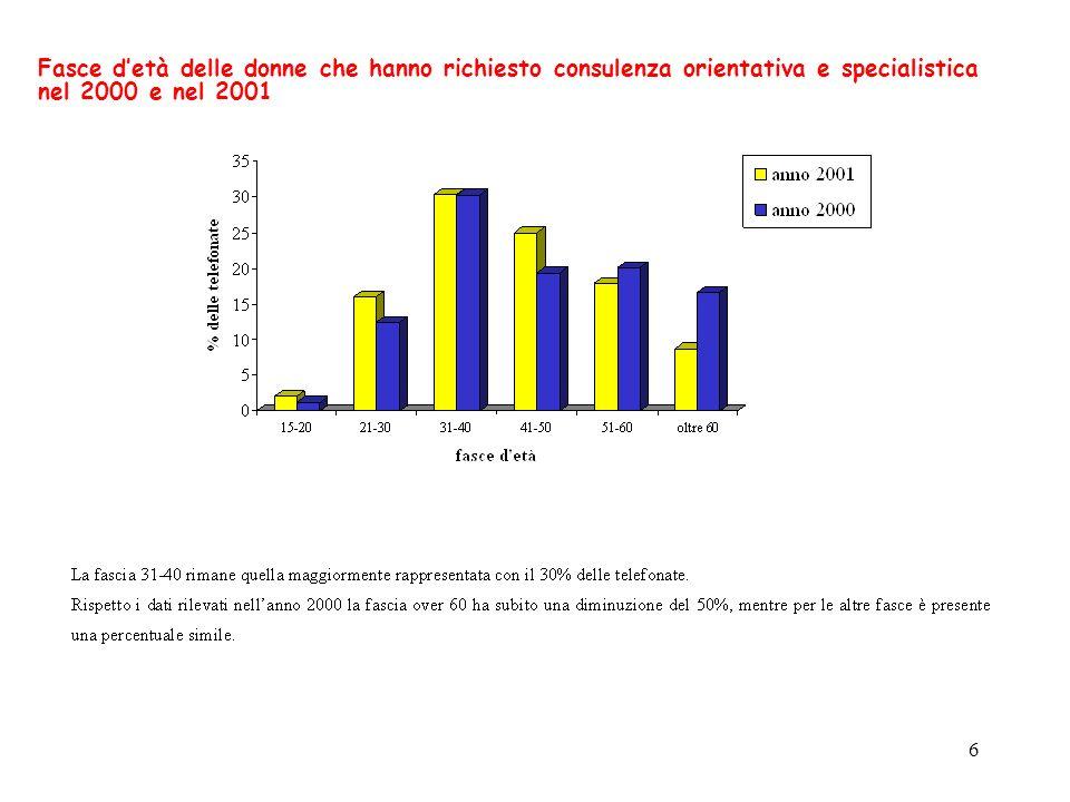 6 Fasce detà delle donne che hanno richiesto consulenza orientativa e specialistica nel 2000 e nel 2001