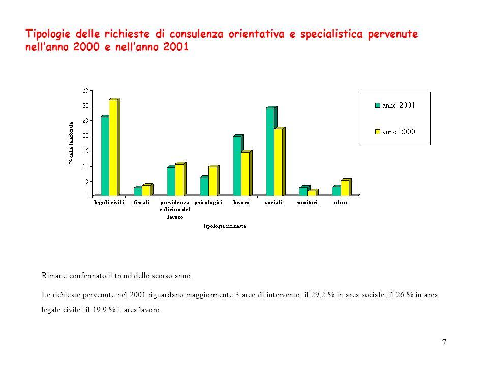 7 Tipologie delle richieste di consulenza orientativa e specialistica pervenute nellanno 2000 e nellanno 2001 Rimane confermato il trend dello scorso anno.