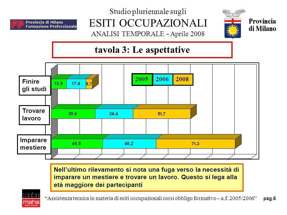 Studio pluriennale sugli ESITI OCCUPAZIONALI ANALISI TEMPORALE - Aprile 2008 pag.6 Assistenza tecnica in materia di esiti occupazionali corsi obbligo