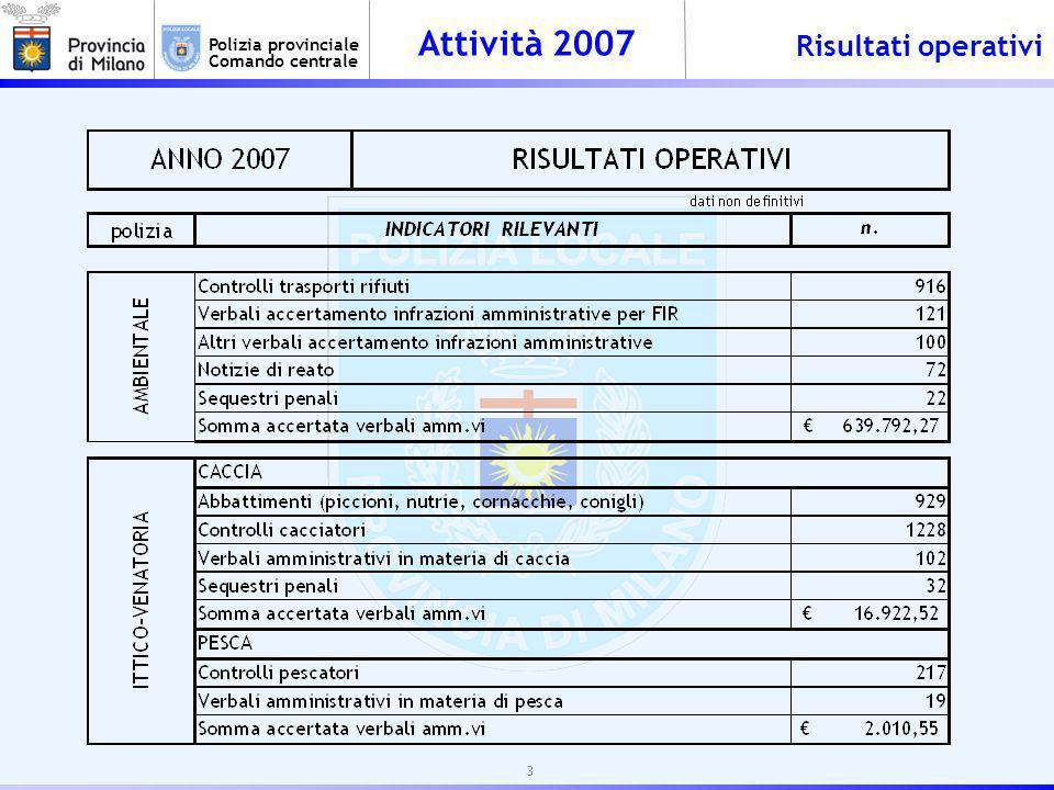 Attività 2007 Polizia provinciale Comando centrale POLIZIA AMBIENTALE COMPLESSA OPERAZIONE DINDAGINE SU UNIMPRESA PER IL RECUPERO DI RIFIUTI EDILI – CONSISTENTI RISULTATI OPERATIVI - (NUCLEO OPERATIVO) La complessa attività di indagine realizzava i seguenti risultati: n.